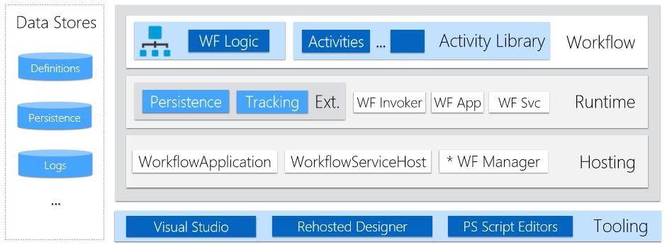 Windows Workflow Foundation Architecture