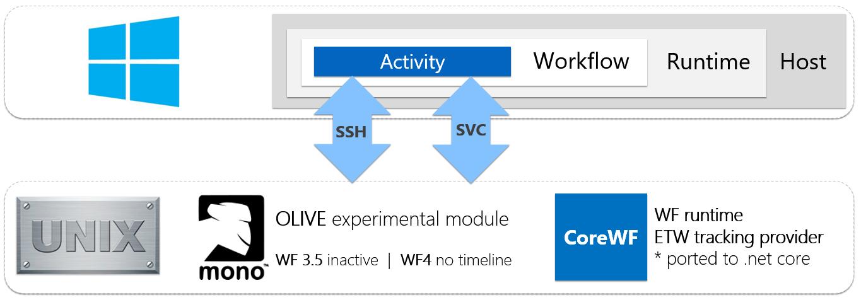 Windows Workflow Foundation Unix .Net Core