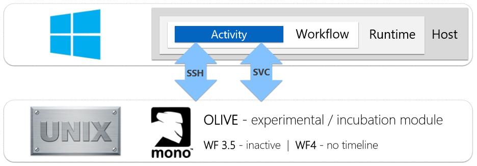 Workflow Foundation Unix