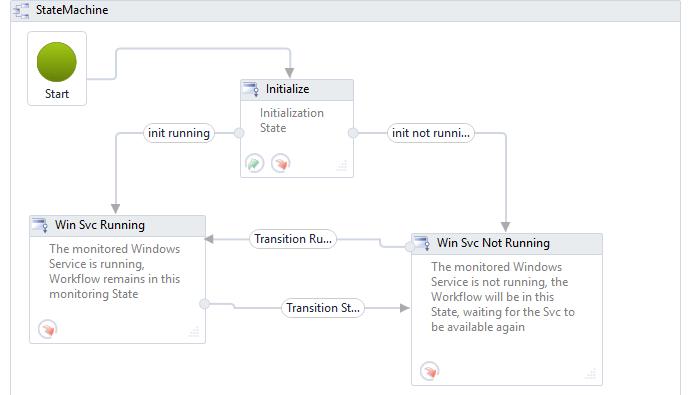 Windows Workflow Foundation State Machine