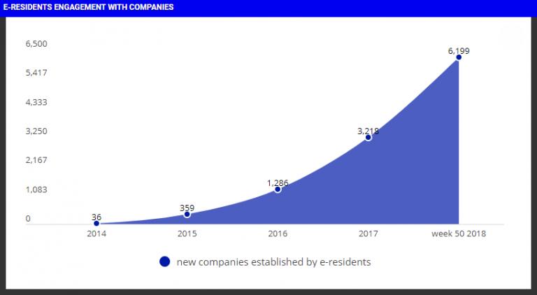 estonia e-residency companies
