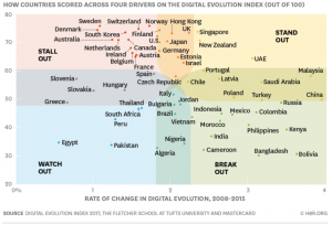 Digital Evolution Index 2008-2015 The Fletcher School at Tufts University - HBR