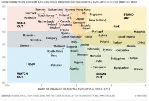 Digital Evolution Index 2008-2015 The Fletcher School at Tufts University - HBR