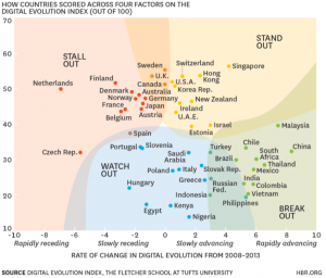 Digital Evolution Index 2008-2013 The Fletcher School at Tufts University - HBR