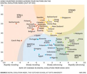 Digital Evolution Index 2008-2013 The Fletcher School at Tufts University - HBR