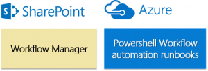 Sharepoint Powershell - Workflow Foundation