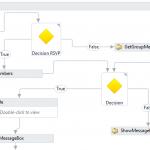 Flowchart Workflow