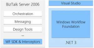Workflow Foundation 3 BizTalk Server 2006