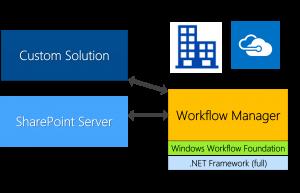 Workflow Foundation - Workflow Manager
