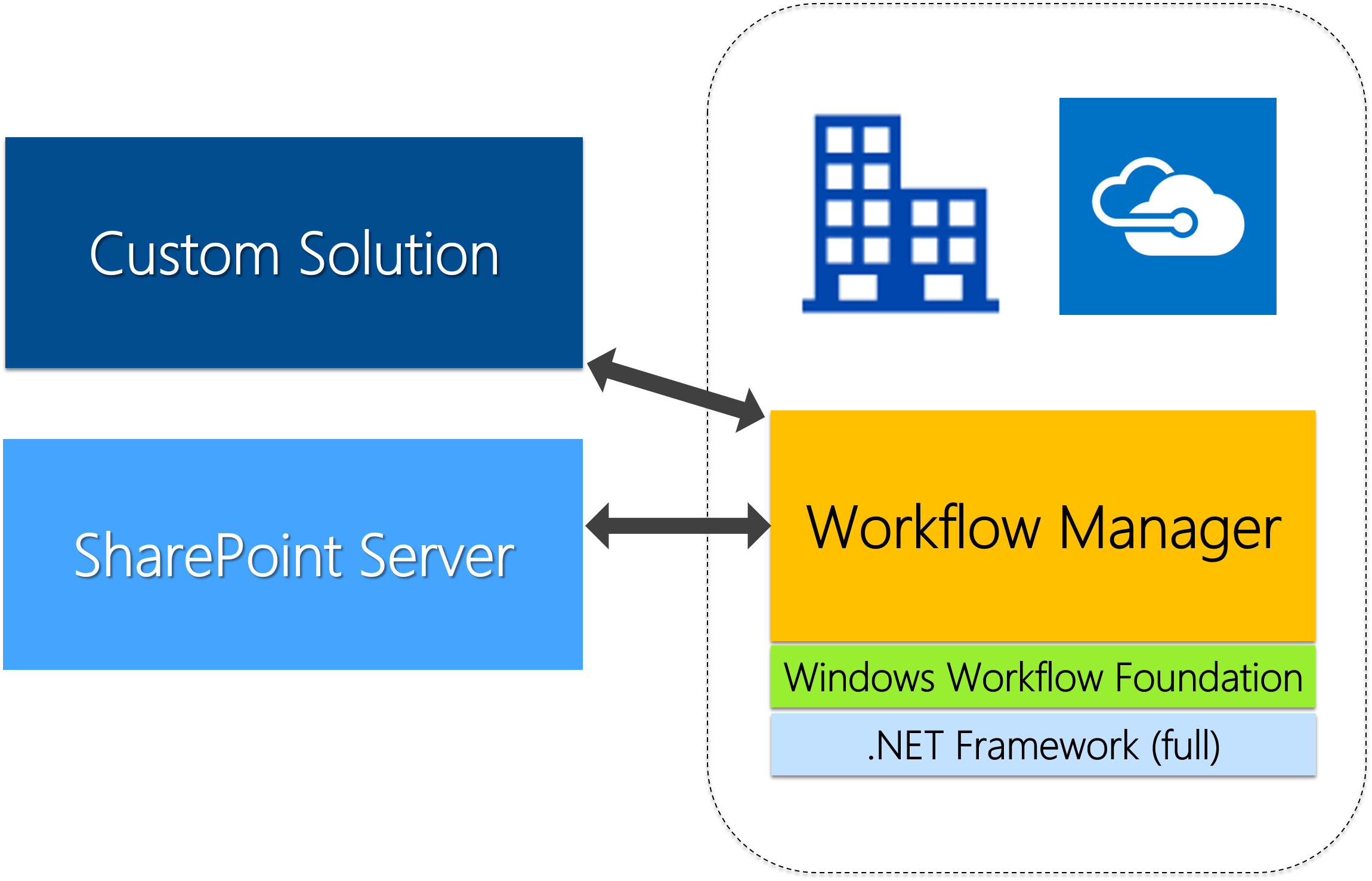 Windows Workflow Foundation in 2017 - Andrei Oros